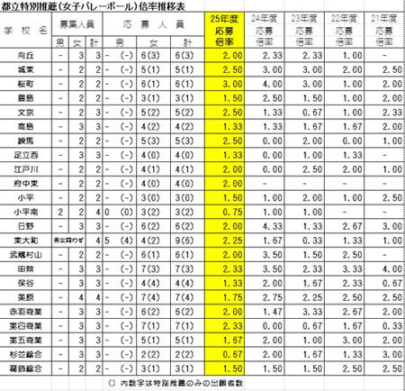 都立特別推薦(女バレ)倍率推移表.jpg